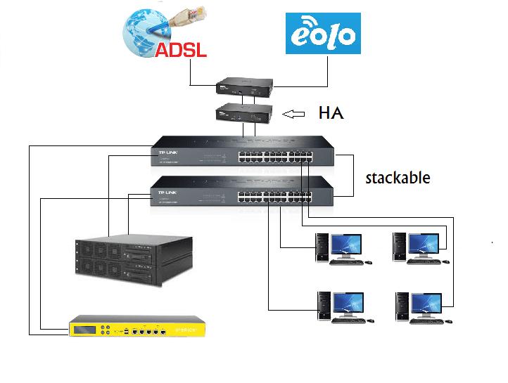 ADSL in HA
